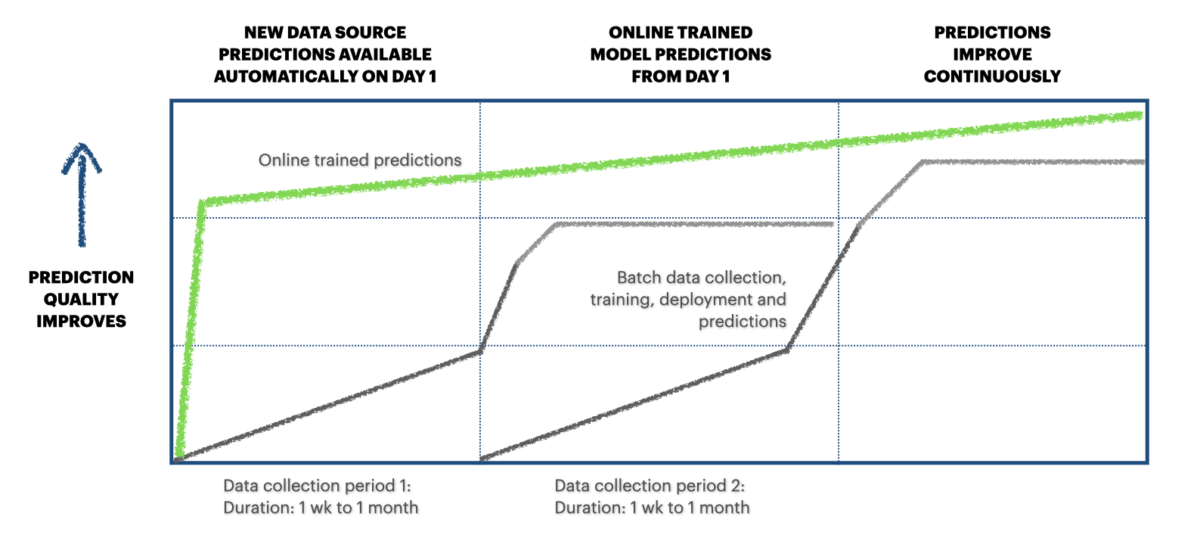 Agile Deployment of Online AI Predictions for Industrial IoT 3