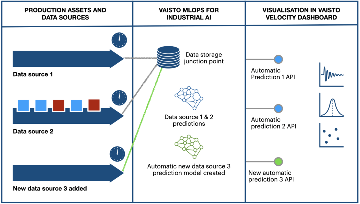 Agile Deployment of Online AI Predictions for Industrial IoT 2
